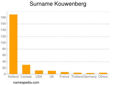 Surname Kouwenberg
