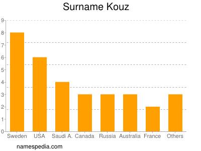 Surname Kouz