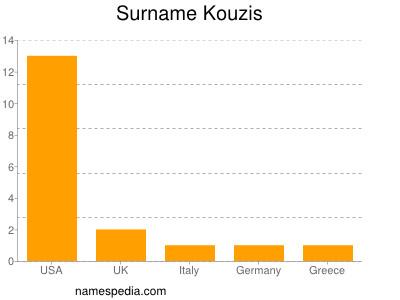 Surname Kouzis