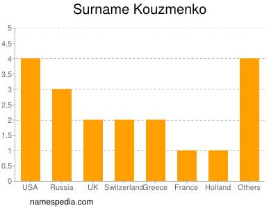 Surname Kouzmenko