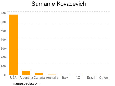 Surname Kovacevich
