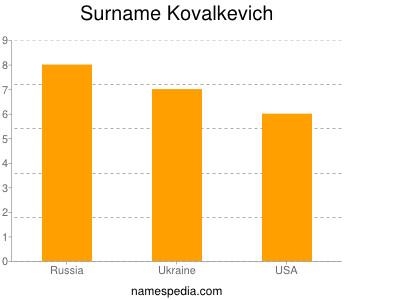 Surname Kovalkevich