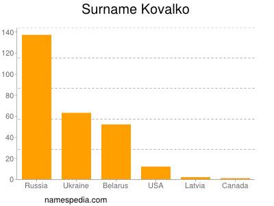Surname Kovalko