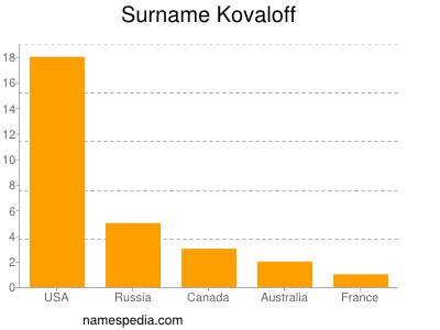Surname Kovaloff