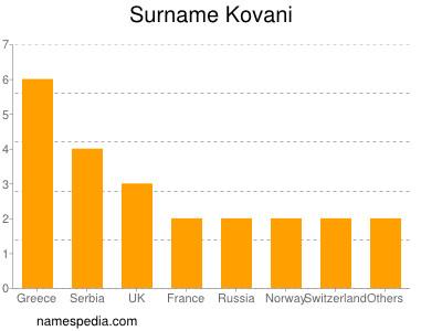 Familiennamen Kovani