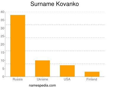 Surname Kovanko