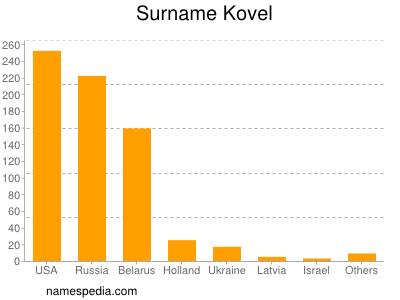 Surname Kovel