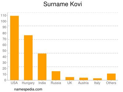 Surname Kovi