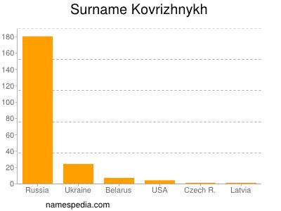 Surname Kovrizhnykh
