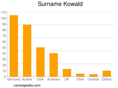 Surname Kowald
