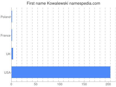 Given name Kowalewski