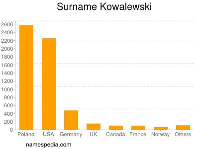 Surname Kowalewski
