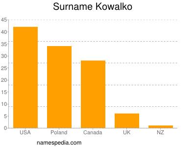 Surname Kowalko