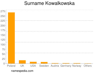 Surname Kowalkowska