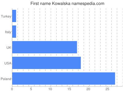 Given name Kowalska