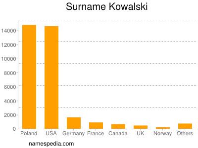 Surname Kowalski