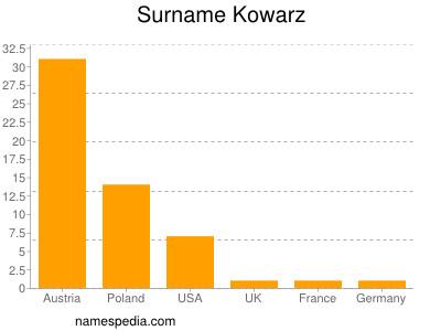 Familiennamen Kowarz