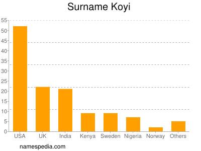 Surname Koyi