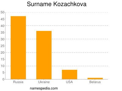 Surname Kozachkova