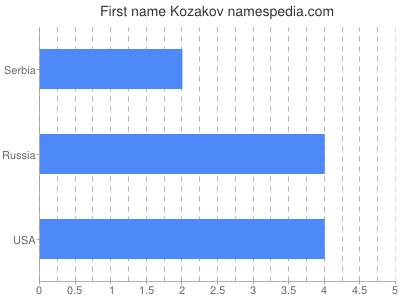 Given name Kozakov