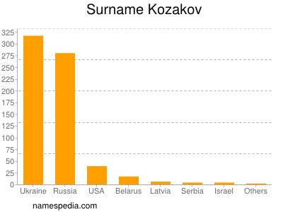 Surname Kozakov