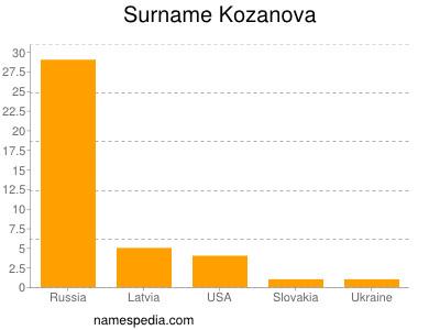 Surname Kozanova