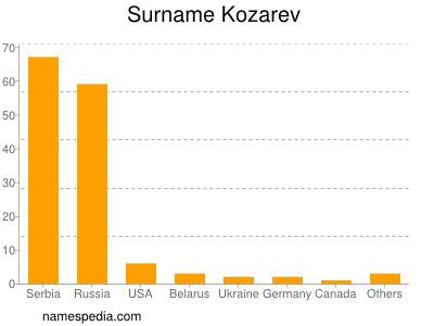 Surname Kozarev