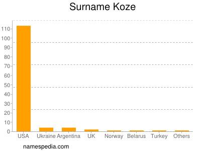 Familiennamen Koze