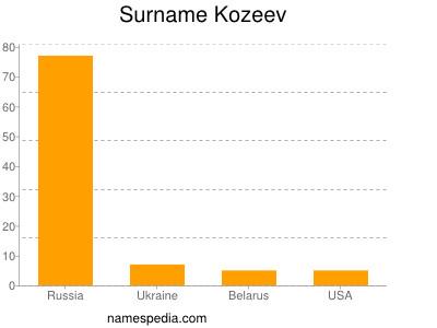 Surname Kozeev