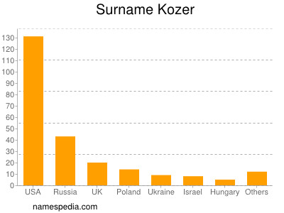 Surname Kozer