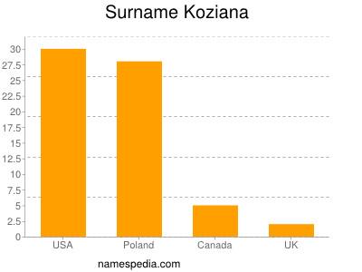 Surname Koziana