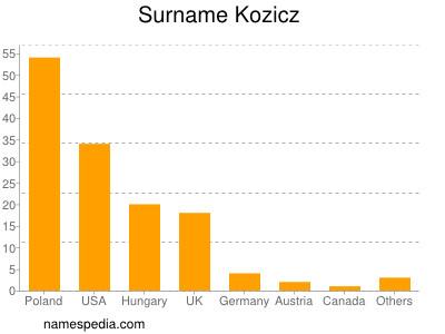 Surname Kozicz