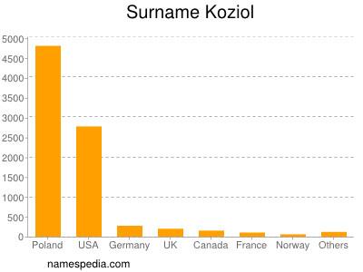 nom Koziol
