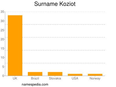 Surname Koziot