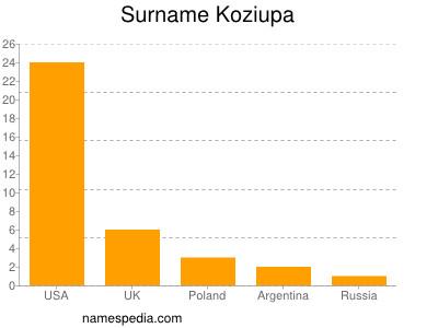 Surname Koziupa