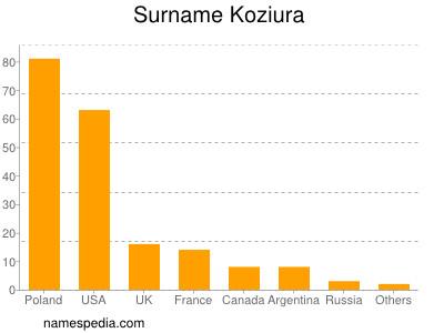 Surname Koziura