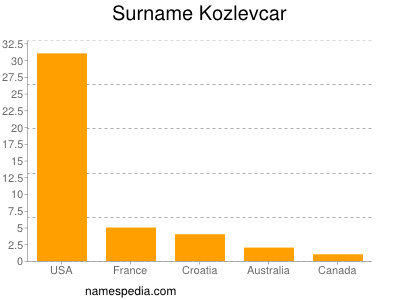 nom Kozlevcar
