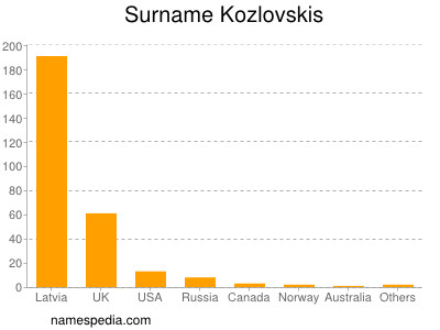 Surname Kozlovskis