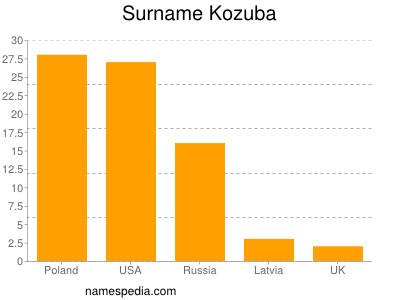 Surname Kozuba