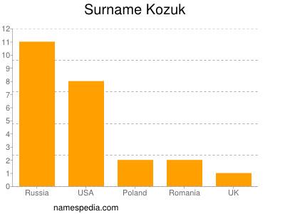 Surname Kozuk