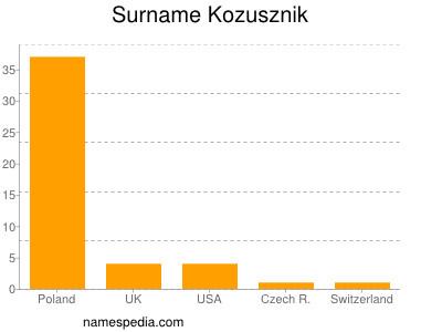 Surname Kozusznik