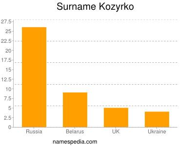 Surname Kozyrko