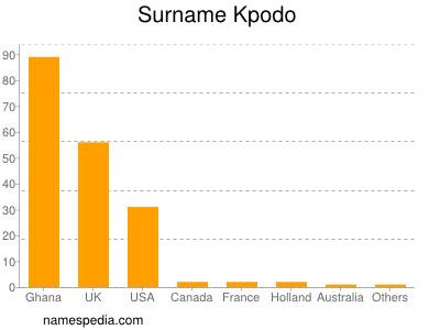 Surname Kpodo