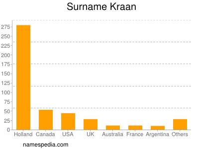 Surname Kraan