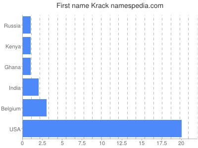 Given name Krack