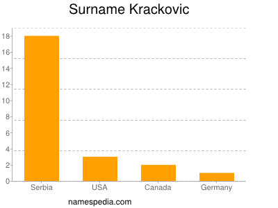 Surname Krackovic