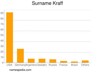 Surname Kraff