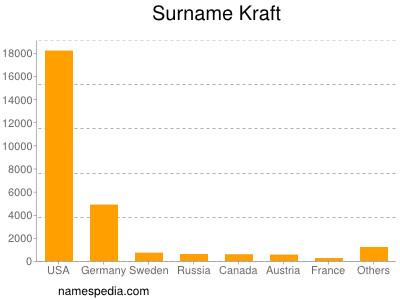 Surname Kraft