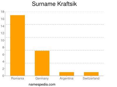 Surname Kraftsik
