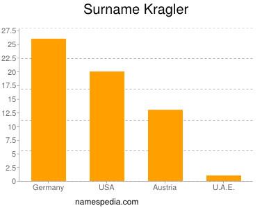 Surname Kragler